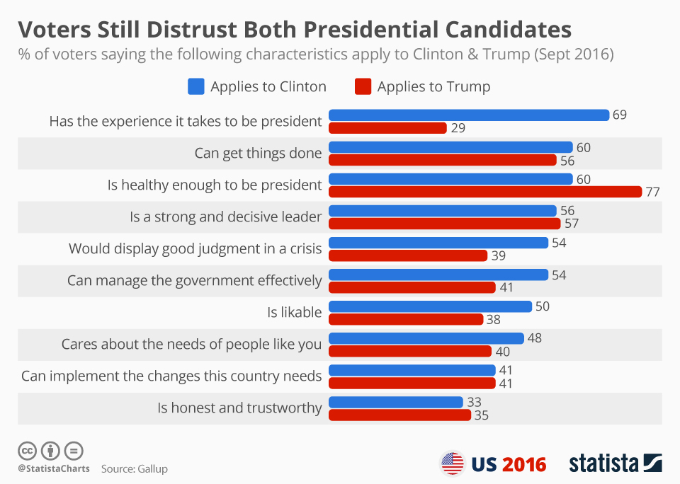 Infographic: Voters Still Distrust Both Presidential Candidates   Statista