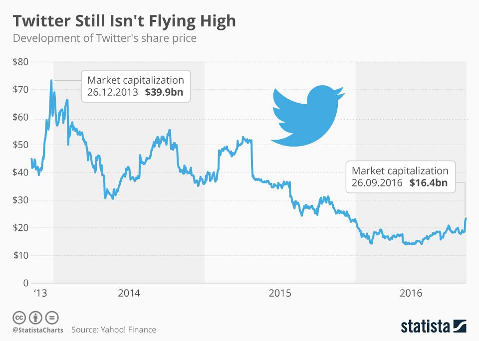 Infographic: Twitter Still Isn't Flying High   Statista