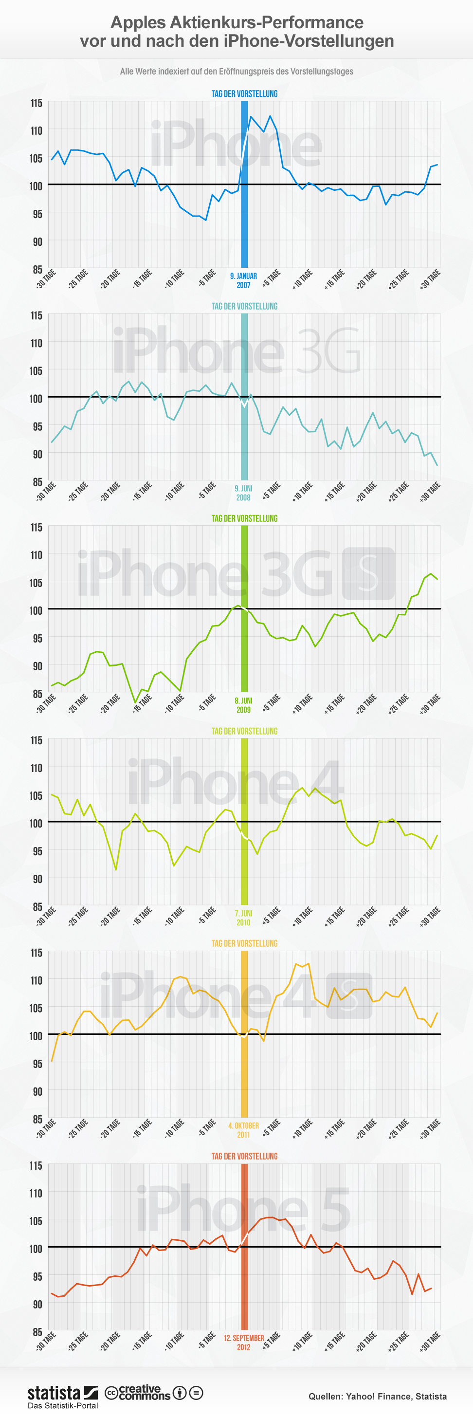 Infografik: Apples Aktienkurs-Performance vor und nach den iPhone-Vorstellungen | Statista