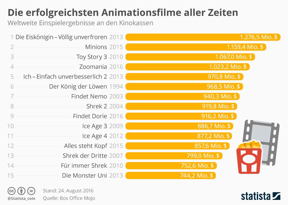 Infografik: Die erfolgreichsten Animationsfilme aller Zeiten   Statista