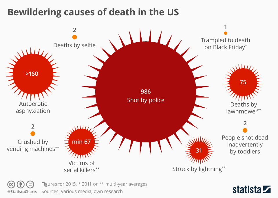 Infographic: (Unusual) Causes of Death in the US | Statista