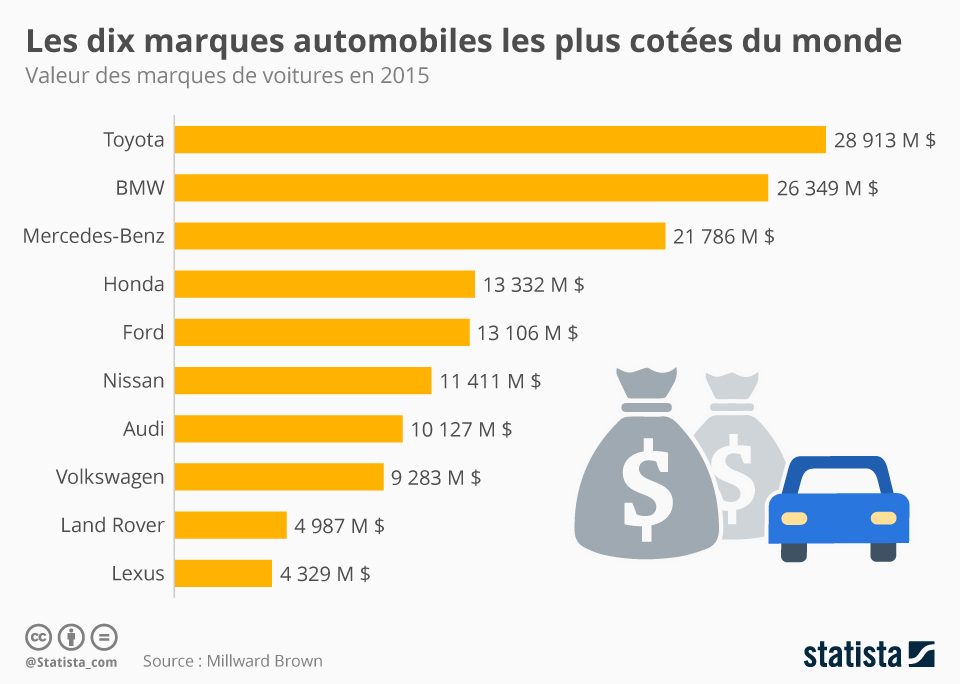 Infographie: Les dix marques automobiles les plus cotées au monde | Statista