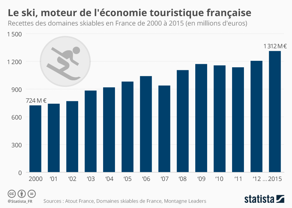 Infographie: Le ski, moteur de l'économie touristique française | Statista