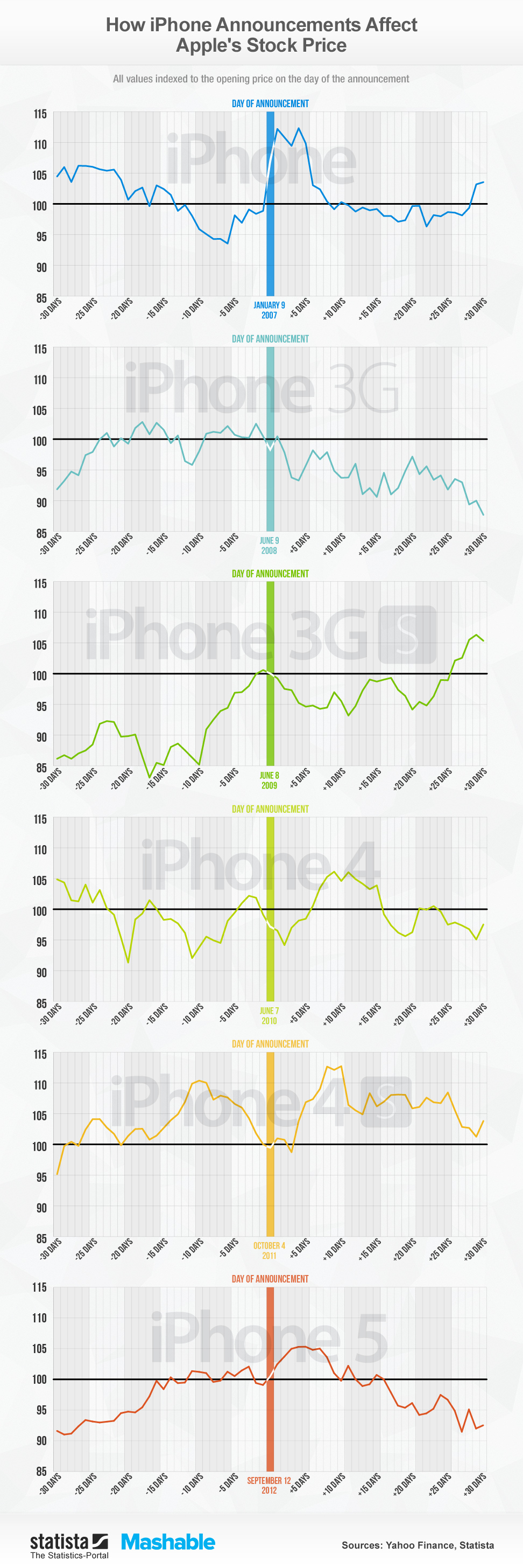 Infographic: How iPhone Announcements Affect Apple Stock | Statista