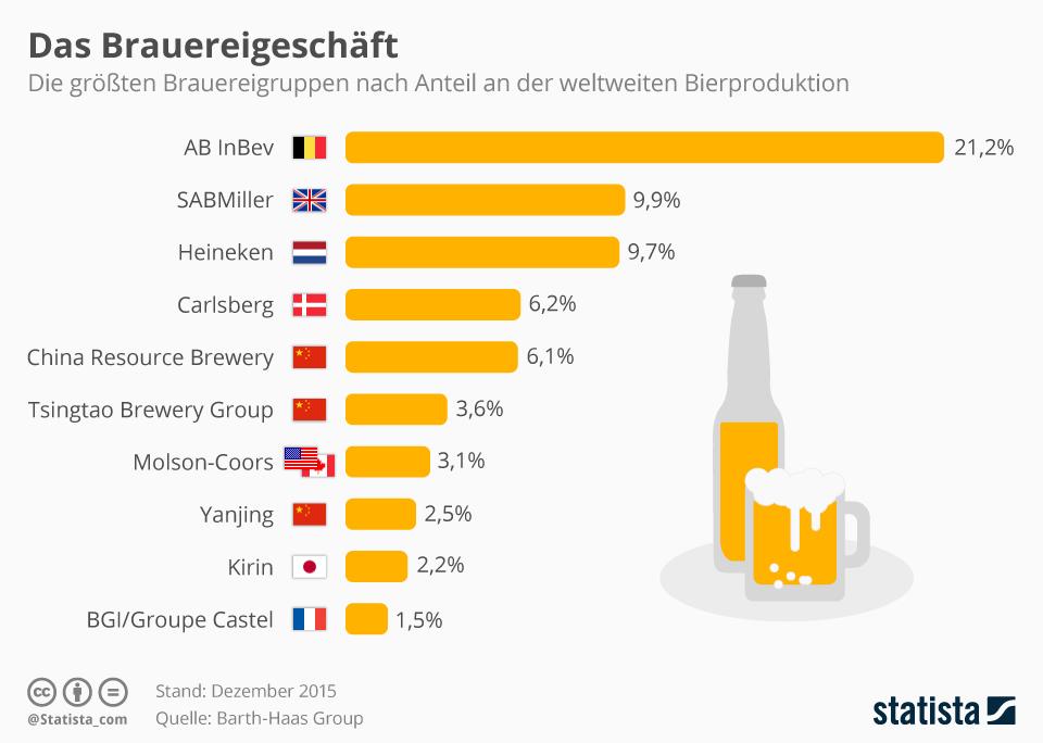 Infografik: AB InBev fusioniert mit SABMiller zum Bier-Giganten | Statista
