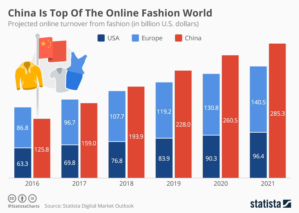 Infographic: China Is Top Of The Online Fashion World | Statista