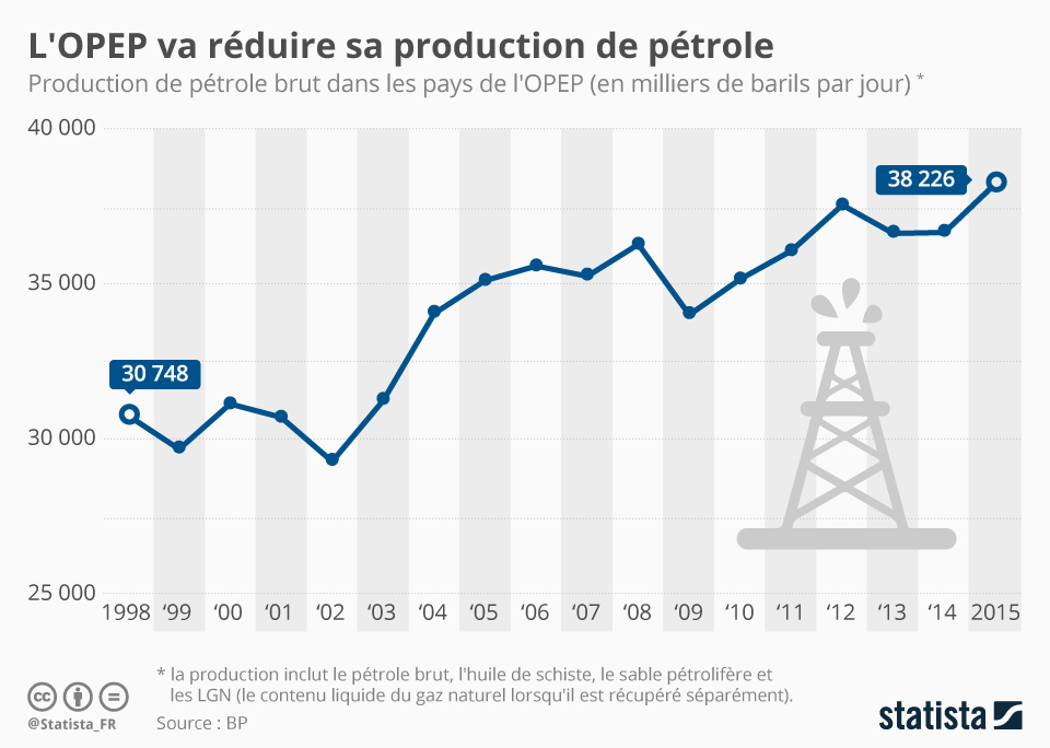 Infographie: L' OPEP va réduire sa production de pétrole | Statista