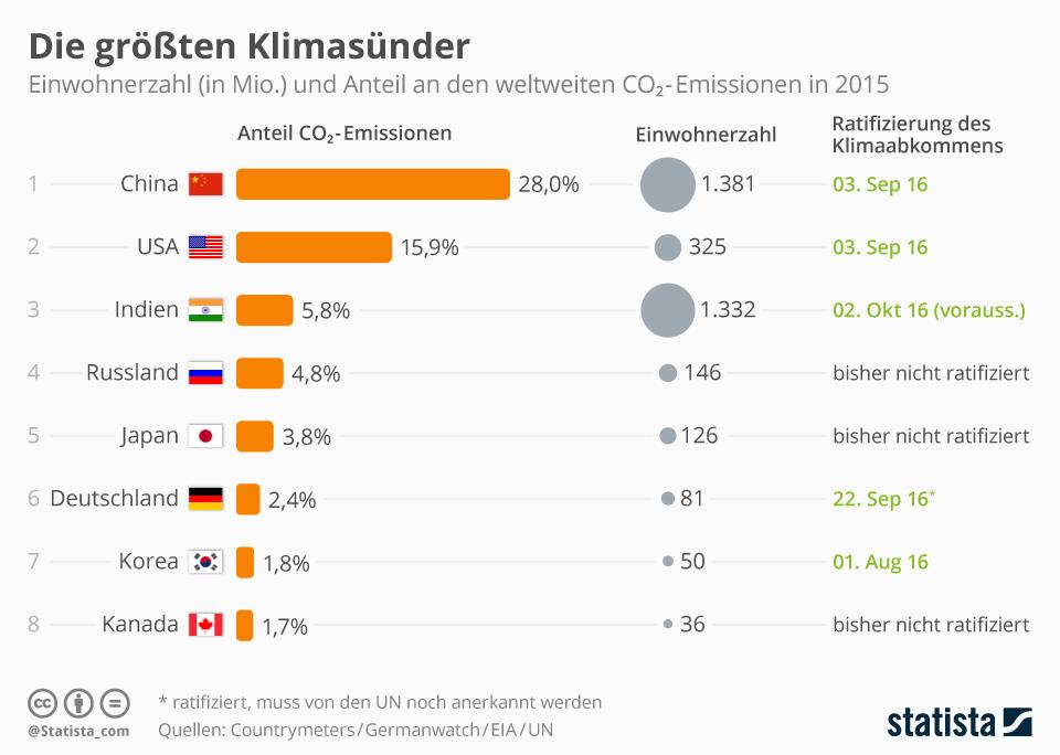 Infografik: Die größten Klimasünder 2015   Statista