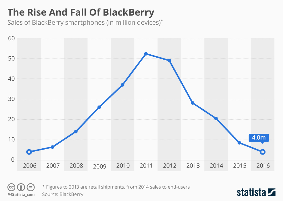 Infographic: Blackberry Quits Smartphone Production | Statista