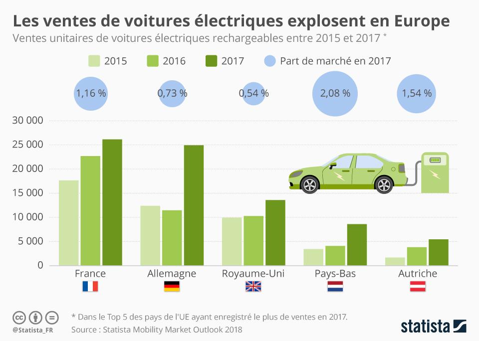 Infographie: Les ventes de voitures électriques explosent en Europe | Statista
