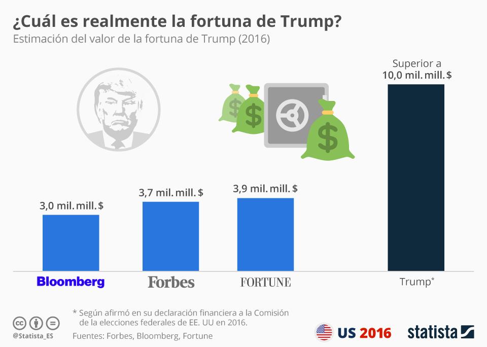Infografía: ¿Cuál es realmente la fortuna de Trump? | Statista