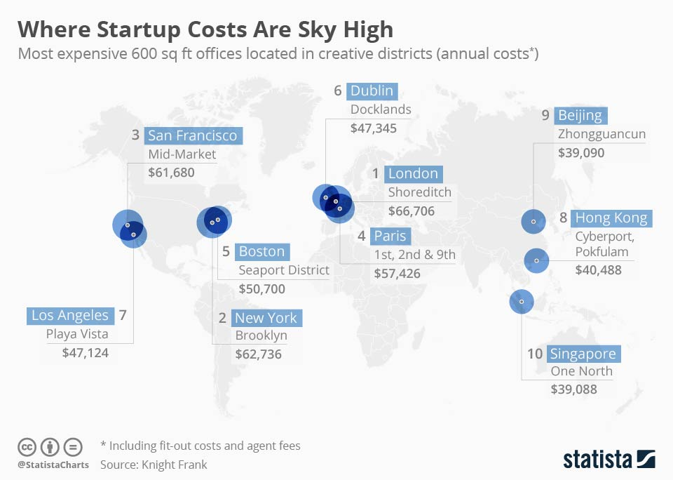 Infographic: Where Startup Costs Are Sky High | Statista