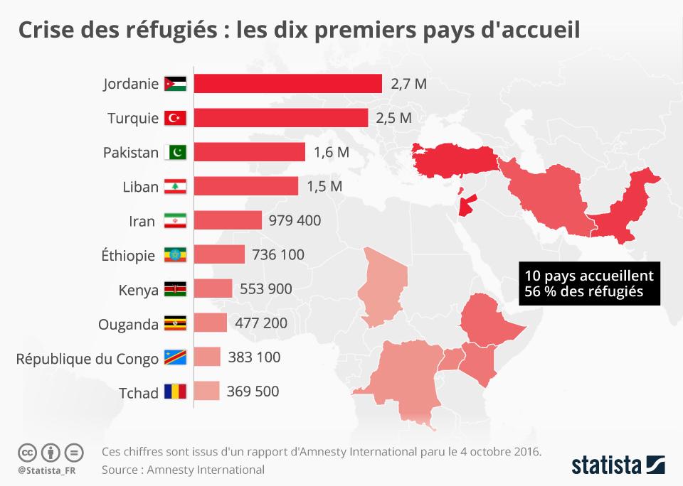 Infographie: Crise des réfugiés : les dix premiers pays d'accueil | Statista