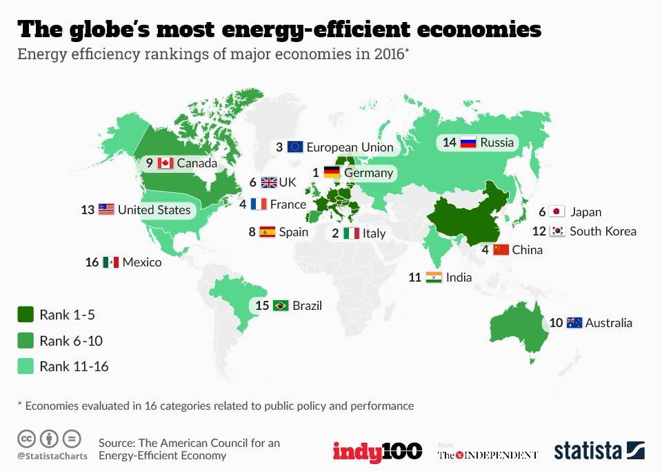 Infographic: The globe's most energy-efficient economies | Statista