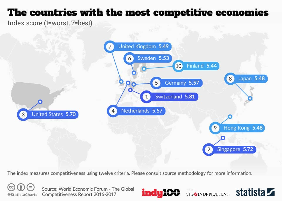 Infographic: The countries with the most competitive economies | Statista