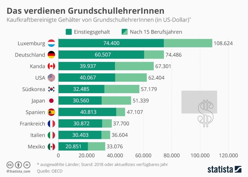 Infografik: So starten Grundschullehrer ins Berufsleben   Statista