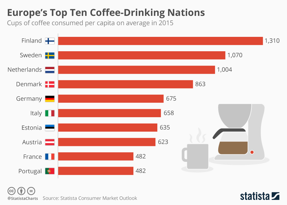 Infographic: Europe's Top Ten Coffee-Drinking Nations | Statista