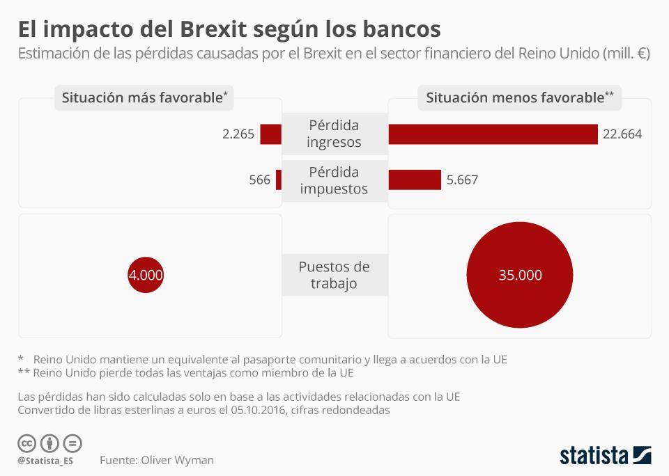 Infografía: Así creen los bancos del Reino Unido que les afectará el Brexit   Statista