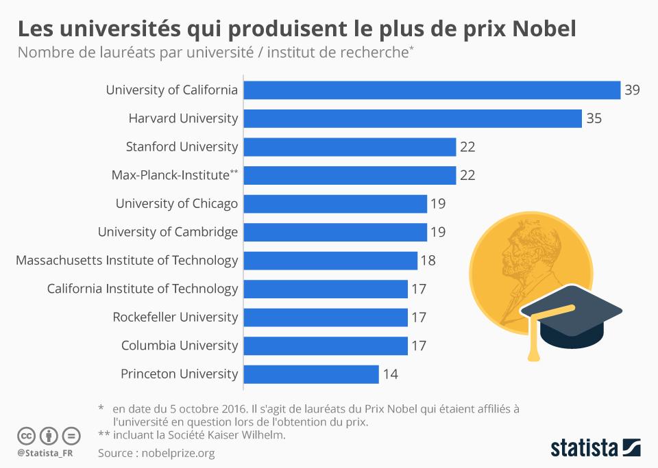 Infographie: Les universités qui produisent le plus de Prix Nobel | Statista