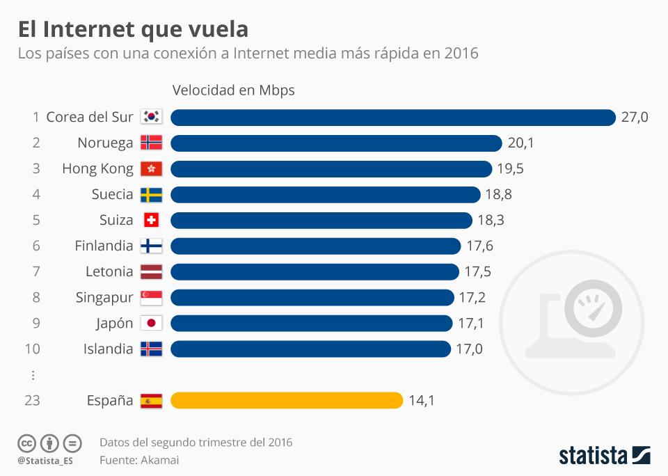Infografía: ¿En qué país es más rápida la conexión a Internet?  | Statista