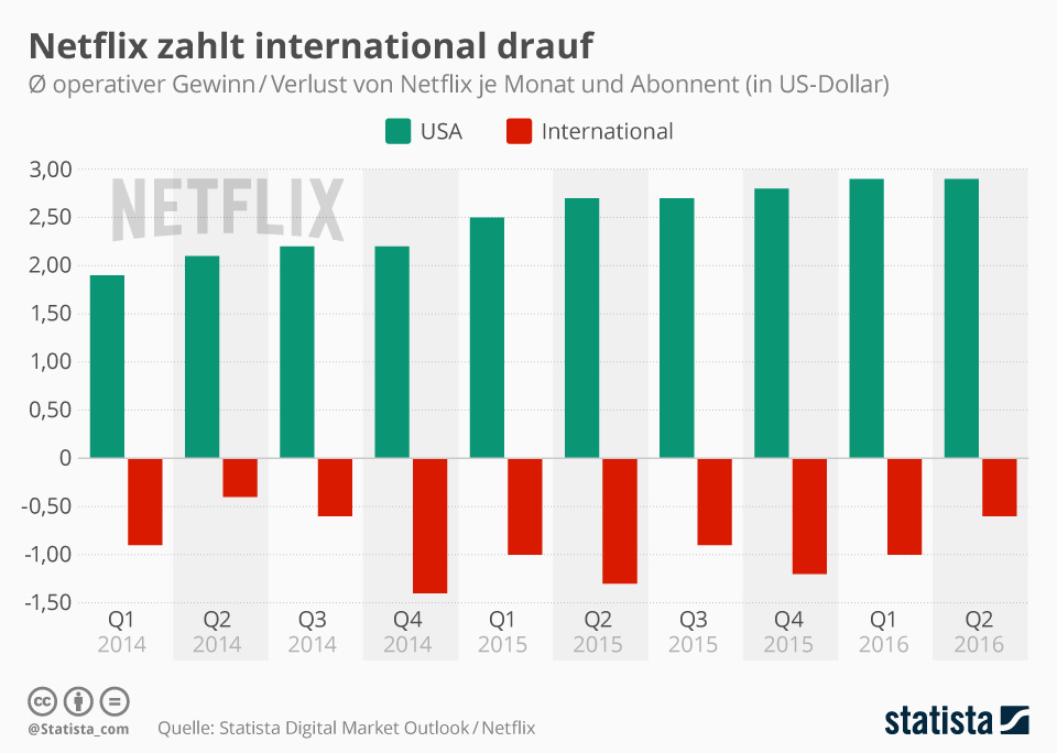Infografik: Netflix zahlt international drauf | Statista
