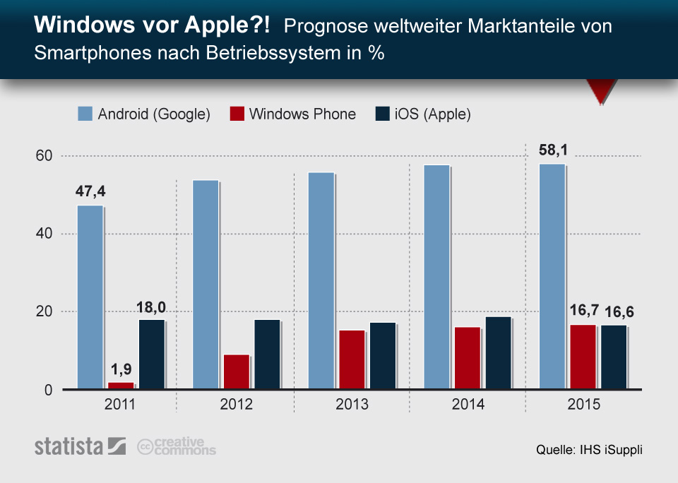 Infografik: Windows for Apple? Prognose Marktanteile von Smartphones bis 2015 | Statista