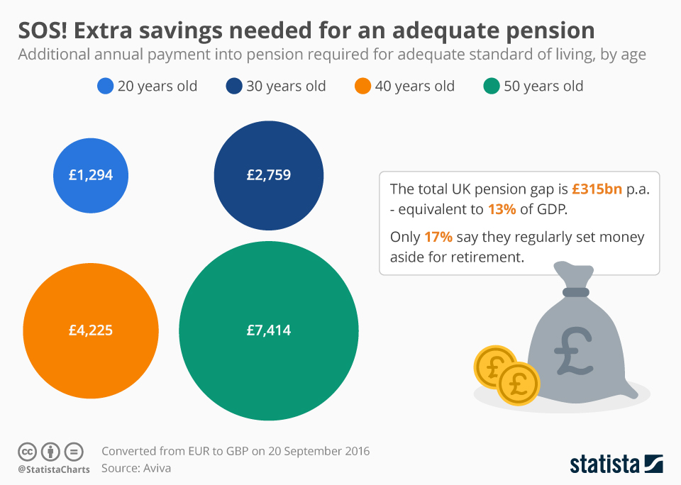 Infographic: SOS! Extra Savings Needed For An Adequate Pension | Statista