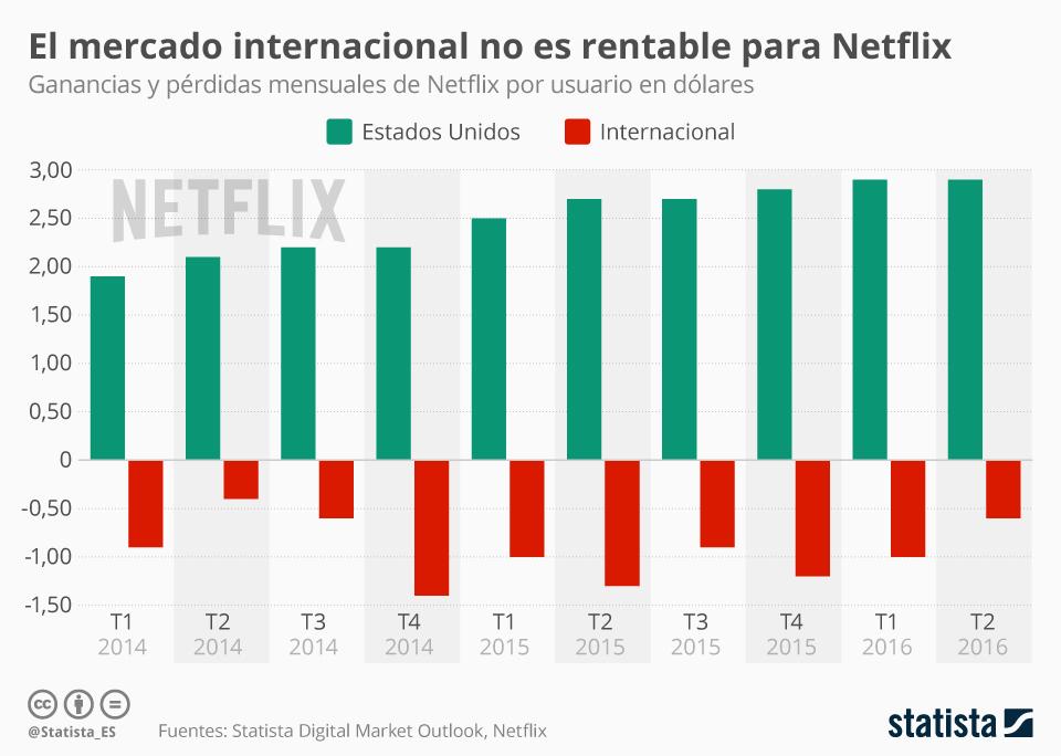 Infografía: Netflix solo gana con los usuarios de Estados Unidos | Statista