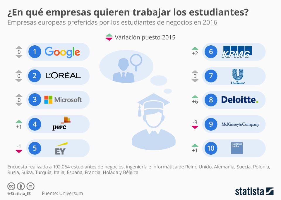 Infografía: ¿Dónde les gustaría trabajar a los estudiantes de negocios? | Statista