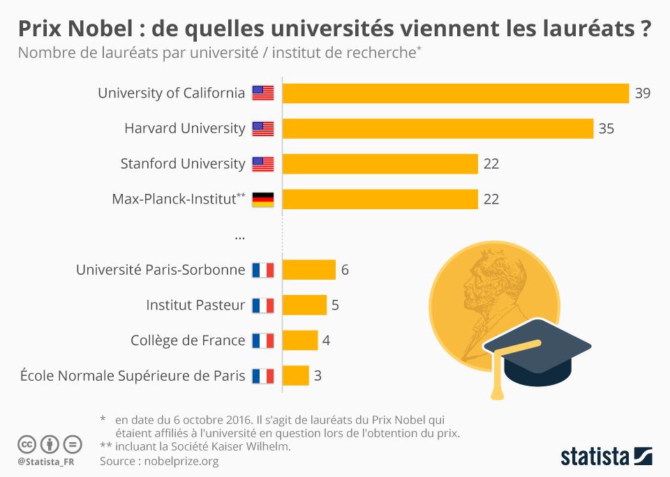 Infographie: De quelles universités viennent les lauréats ? | Statista