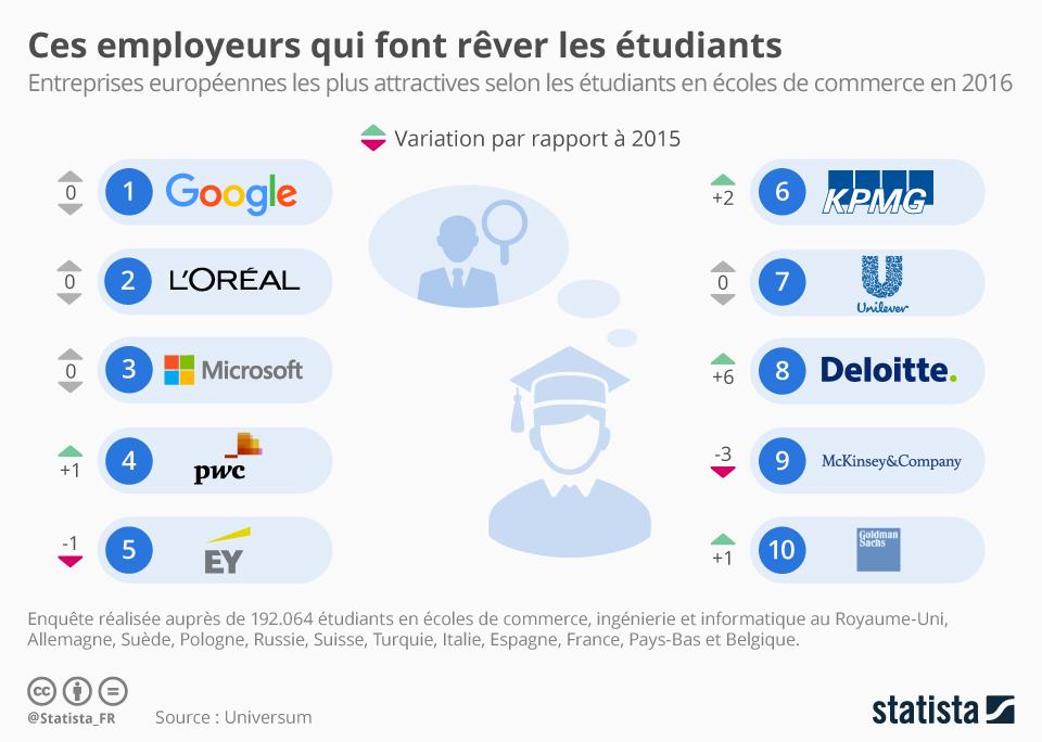 Infographie: Ces employeurs qui font rêver les étudiants européens | Statista