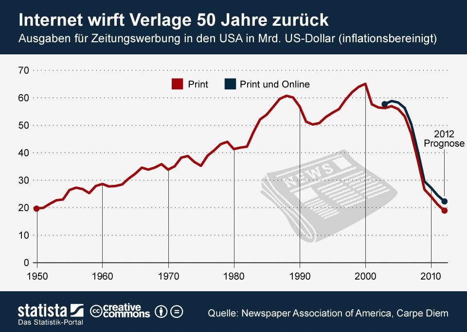 Infografik: Internet wirft Verlage 50 Jahre zurück | Statista