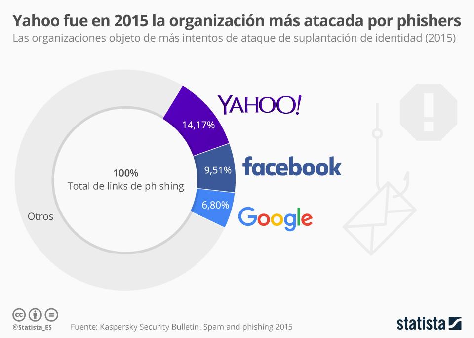 Infografía: Yahoo, víctima preferida de los timos online | Statista