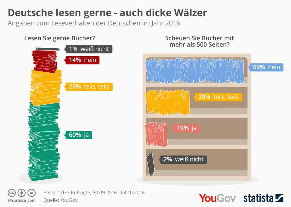 Infografik: Deutsche lesen gerne - auch dicke Wälzer | Statista