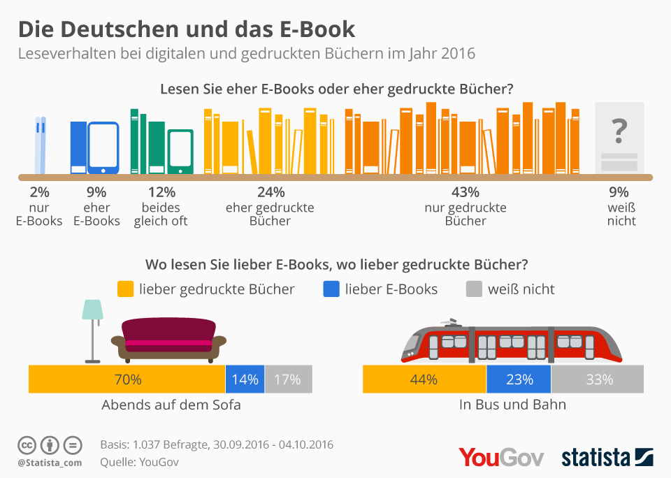 Infografik: Die Deutschen und das E-Book   Statista