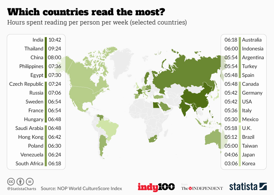 Infographic: Which countries read the most? | Statista