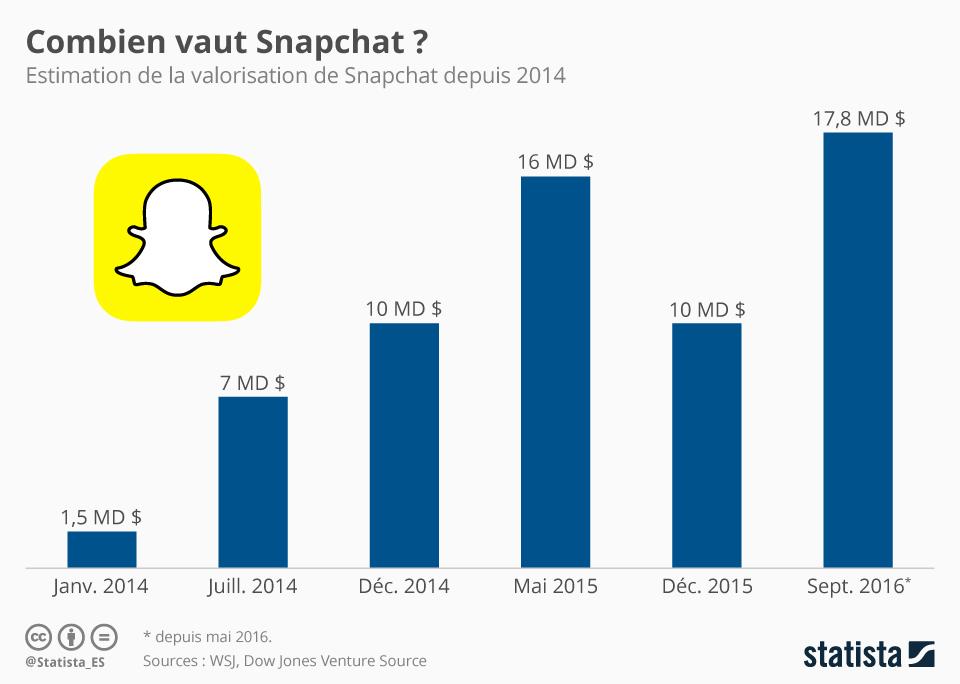 Infographie: Combien vaut Snapchat ? | Statista