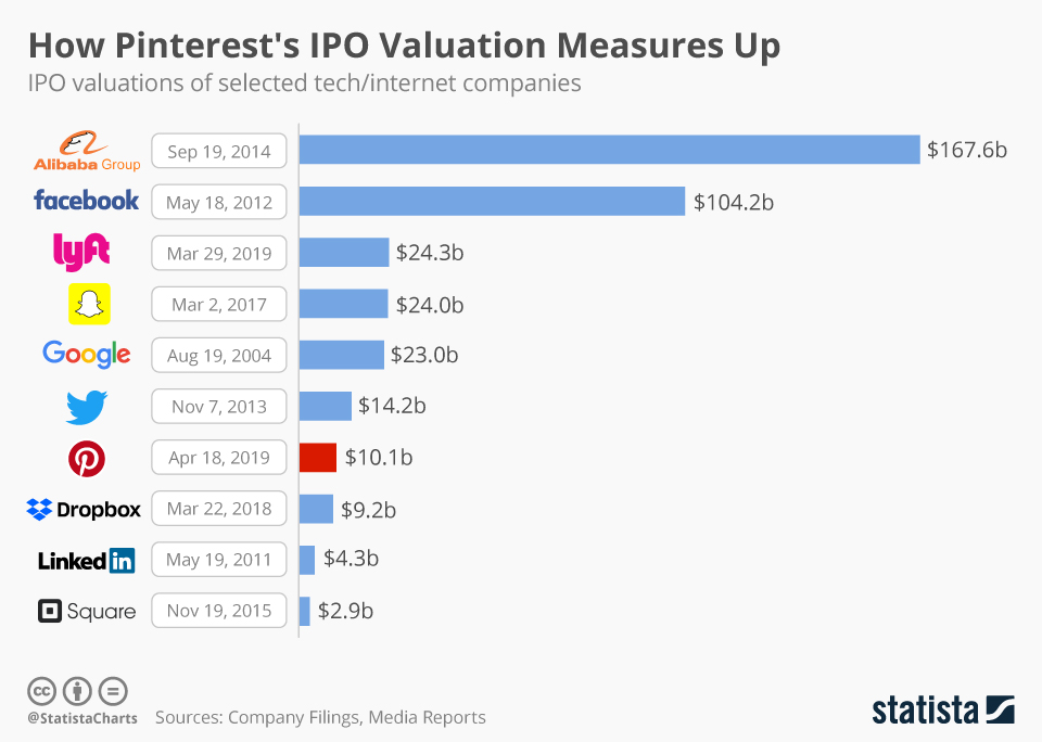 Infographic: How Pinterest's IPO Valuation Measures Up | Statista