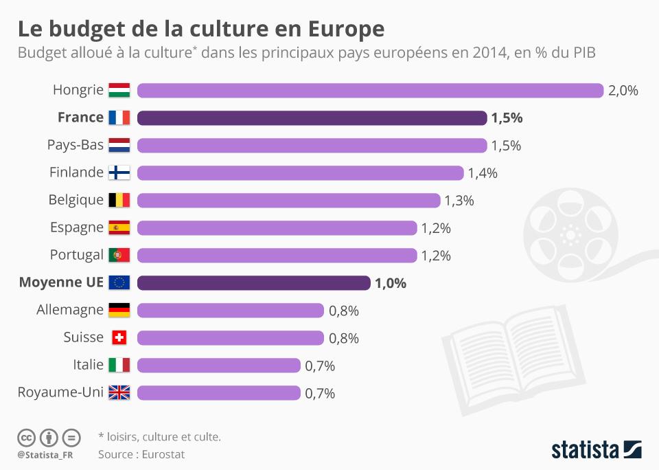 Infographie: Le budget de la culture en Europe | Statista