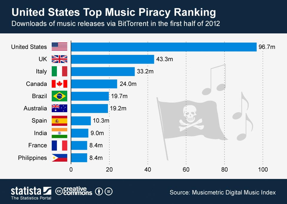 Infographic: United States Top Music Piracy Ranking | Statista