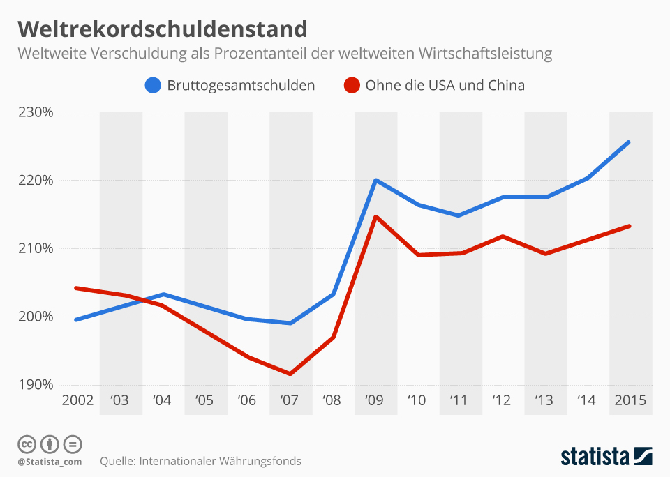 Infografik: Weltweiter Schuldenstand erreicht Rekordniveau | Statista