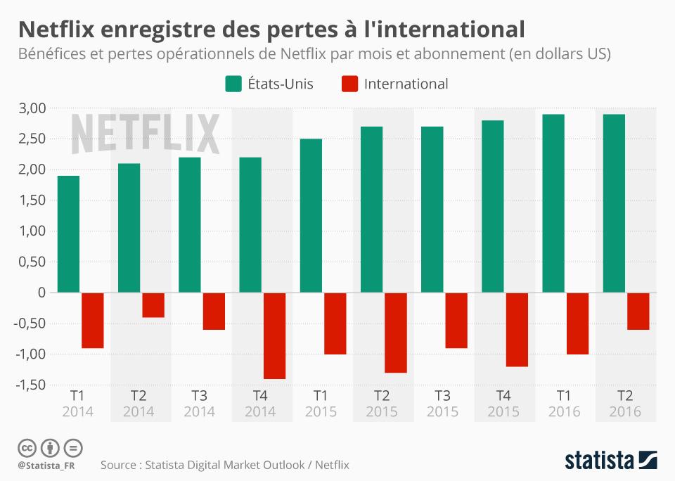 Infographie: Netflix enregistre des pertes à l'international | Statista