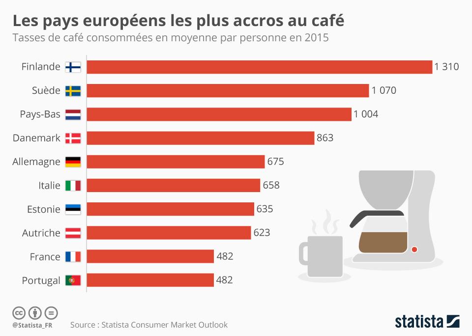 Infographie: Les pays européens les plus accros au café  | Statista