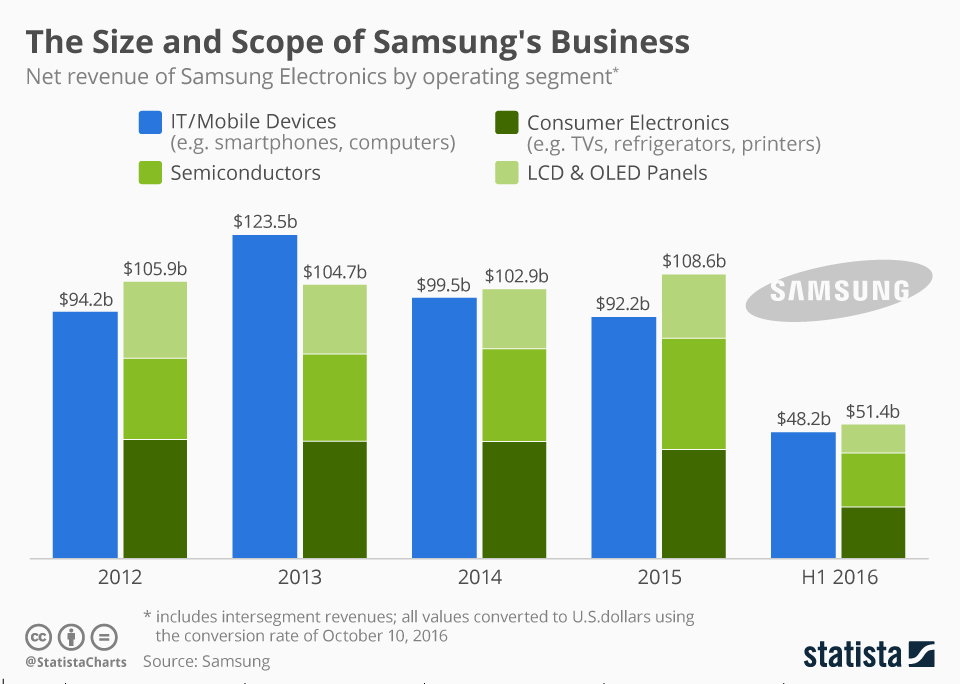 Infographic: The Size and Scope of Samsung's Business | Statista