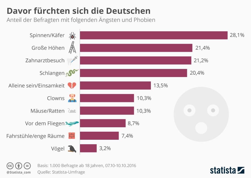 Infografik: Davor fürchten sich die Deutschen | Statista