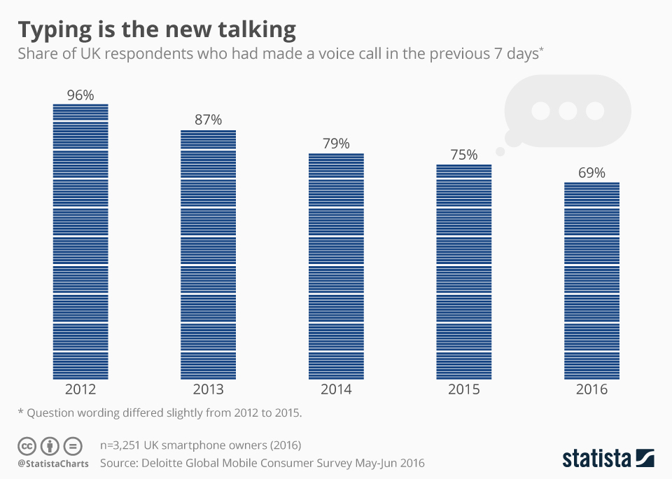 Infographic: Typing Is The New Talking | Statista