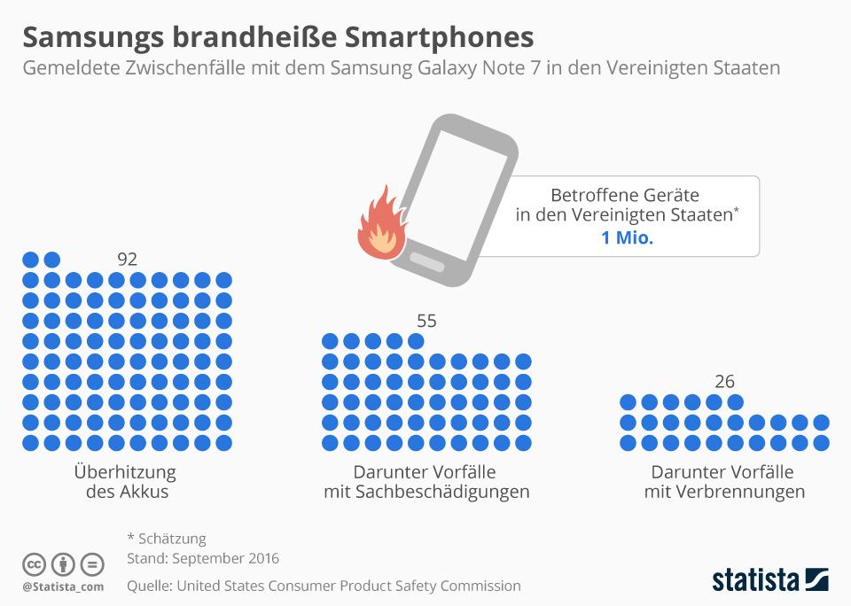 Infografik: Samsungs brandheiße Smartphones | Statista
