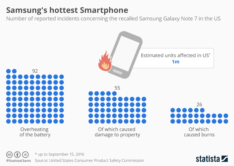 Infographic: Incidents of Overheating Samsung Smartphones in the USA | Statista