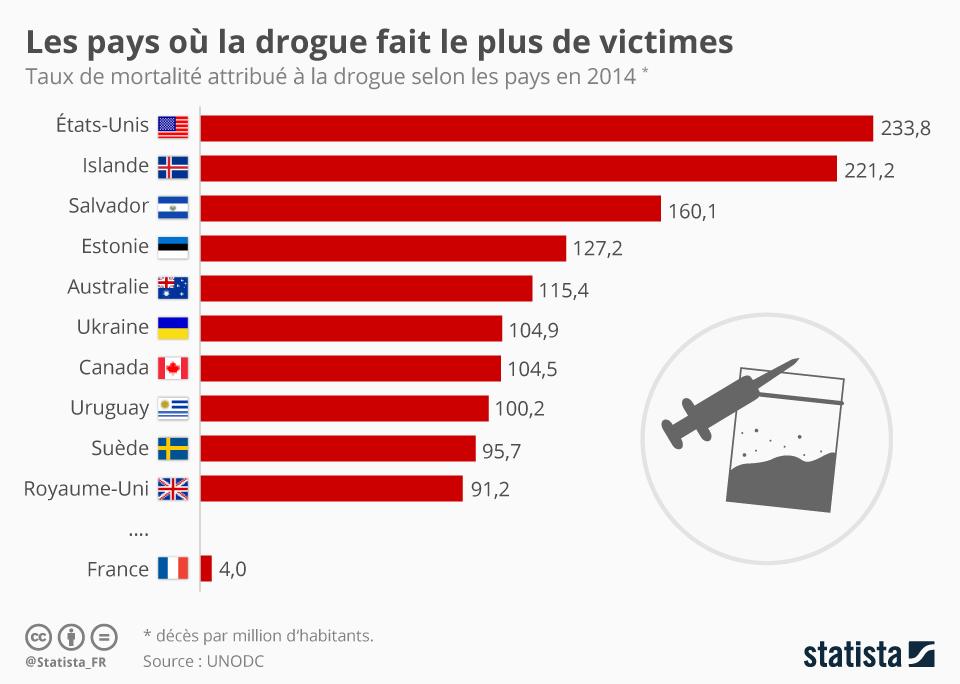 Infographie: Les pays où la drogue fait le plus de victimes | Statista