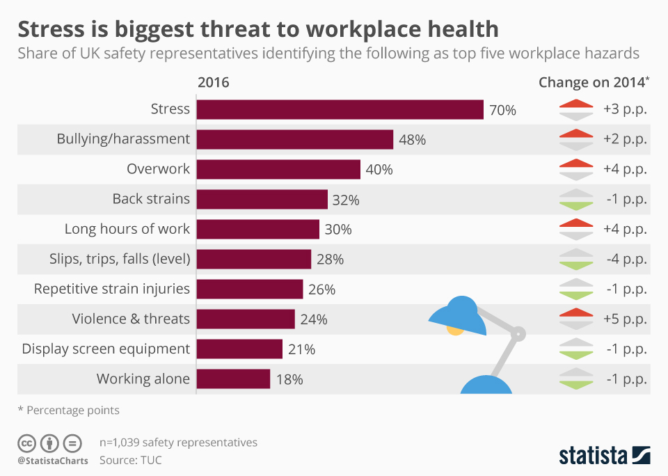 Infographic: Stress Is Biggest Threat To Workplace Health | Statista